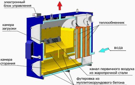 9. 8. 7. 6. 5. 4. На фото: устройство, схема газогенераторный котёл отечественного производства - Мотор Сич.