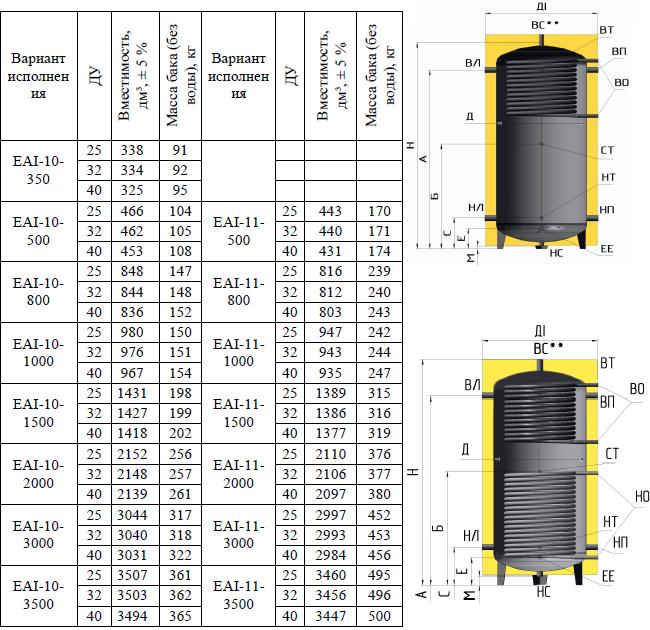 размеры буферных баков ЕАI