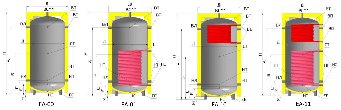 Теплові акумулятори EA