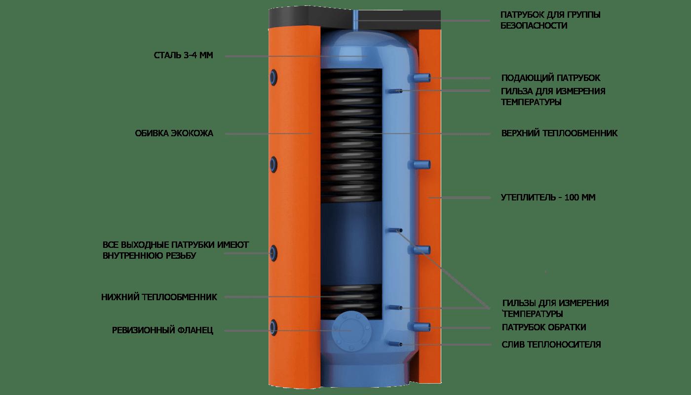 Конструкция теплоаккумулятора EA со встроенными теплообменниками из черной стали