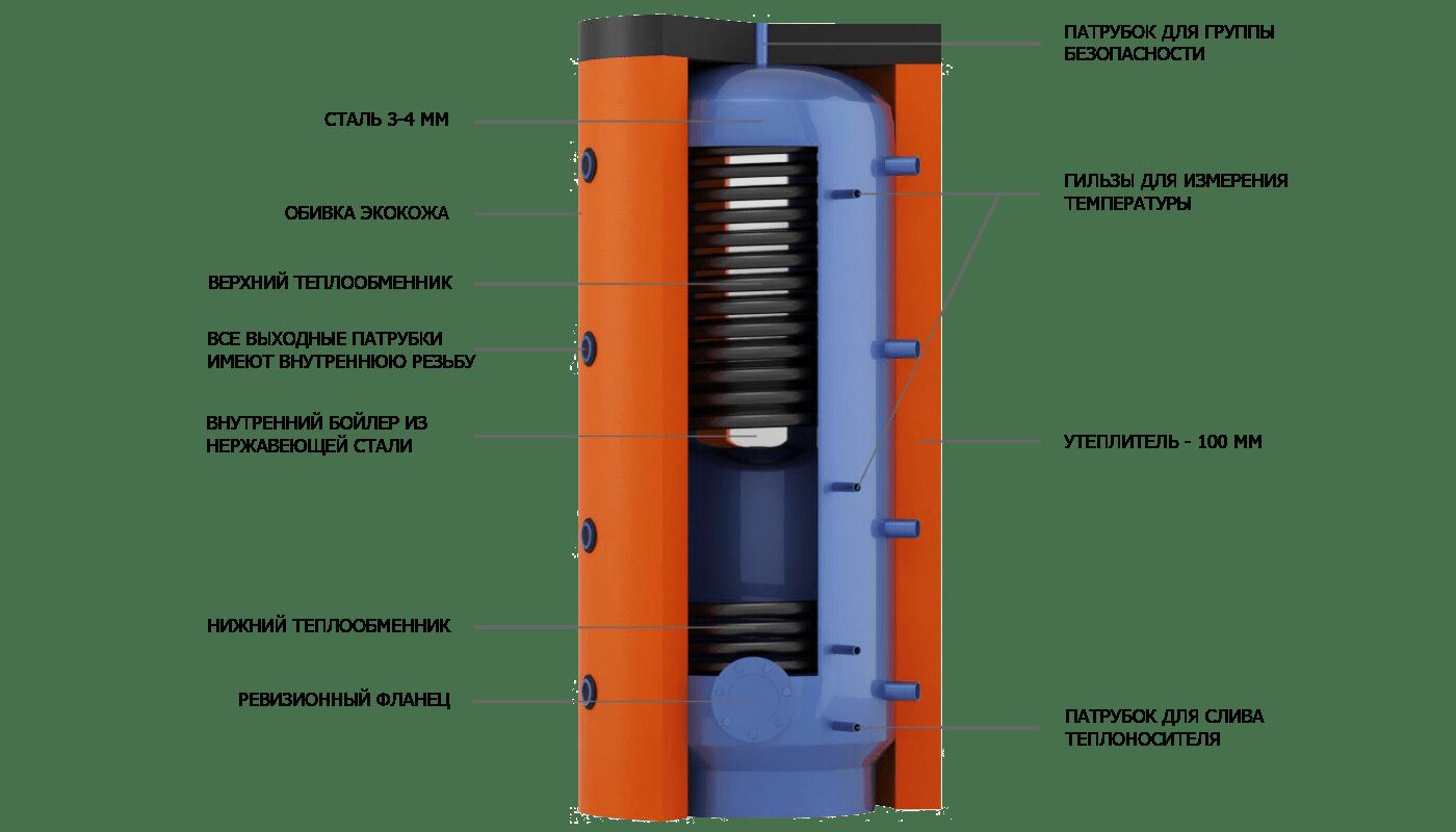 Конструкция бака EAB со встроенным внутренним бойлером из пищевой нержавеющей стали и теплообменниками из черной стали