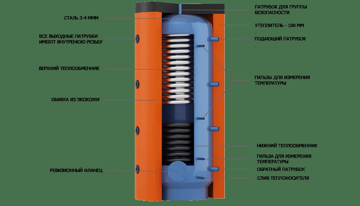 Конструкция теплоаккумулятора EAI c теплообменником из нержавеющей пищевой стали