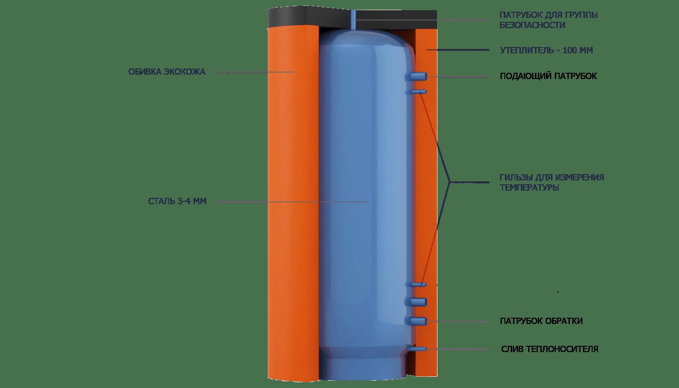 Конструкция пустого теплоаккумулятора EAM