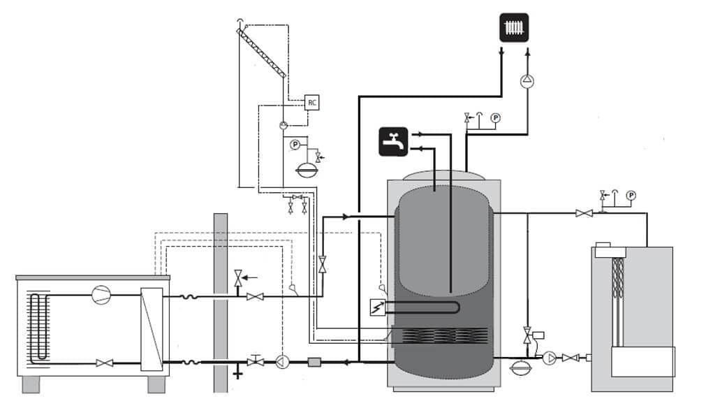 Внутренние распределительные системы отопления дома