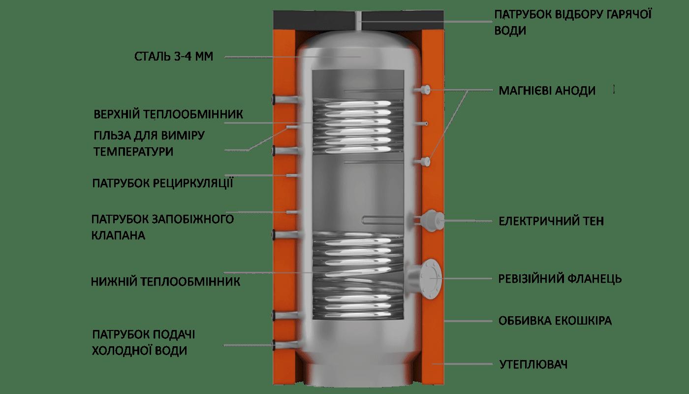 Конструкція бойлера непрямого нагріву BT