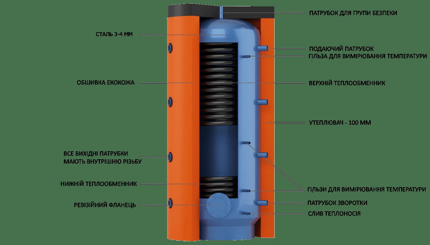 Конструкція теплового акумулятора EA з вбудованими теплообмінниками з чорної сталі