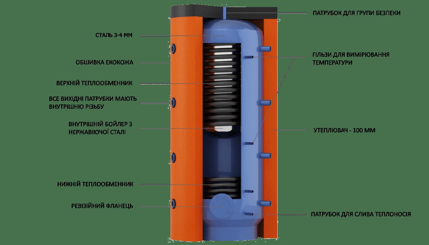Конструкція бака EAB з вбудованим внутрішнім бойлером з харчової нержавіючої сталі і теплообмінниками з чорної сталі