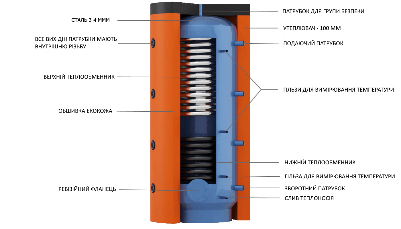Конструкція теплового акумулятора EAI c теплообмінником з нержавіючої харчової сталі