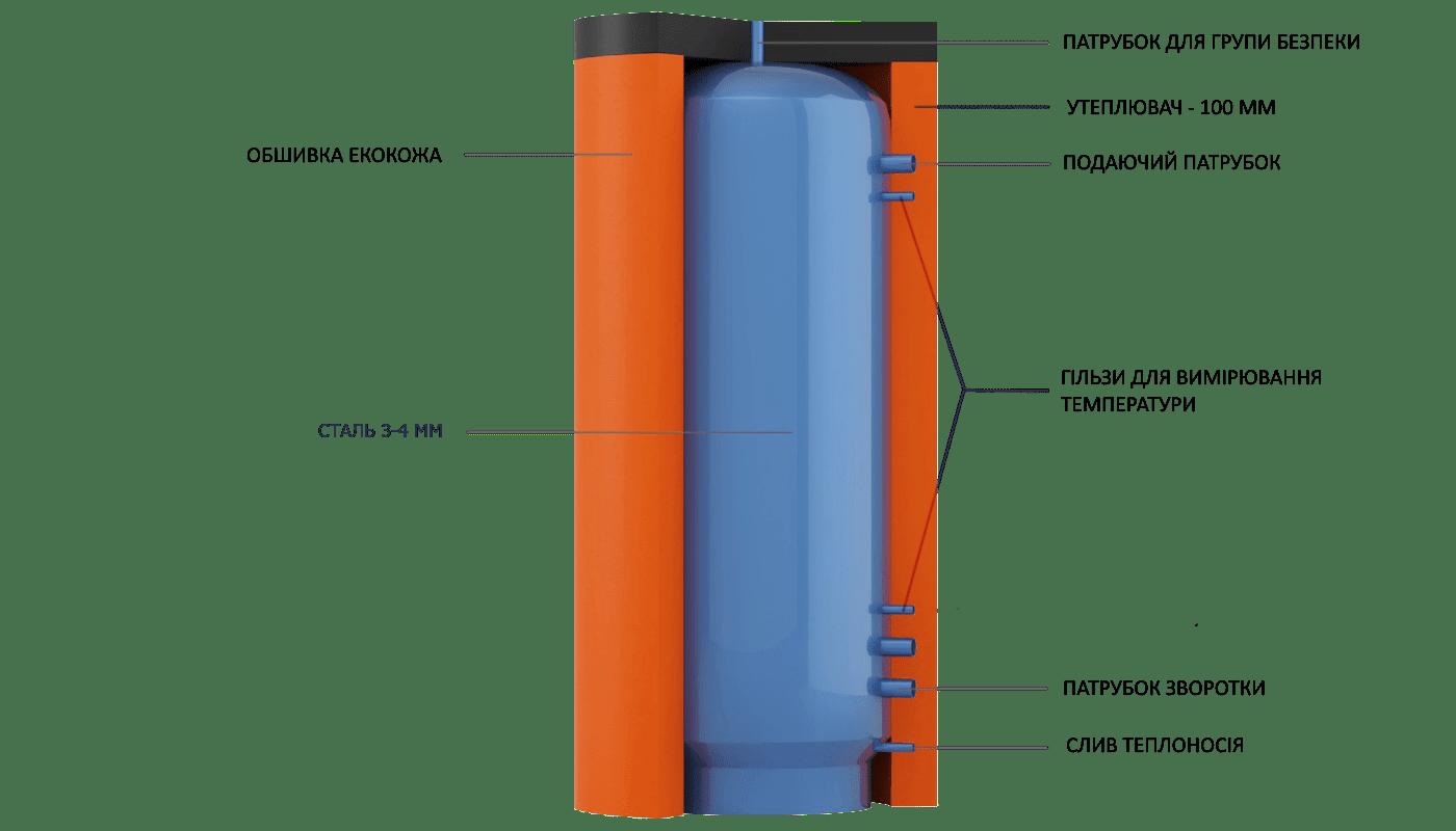 Конструкція теплоаккумулятора EAM