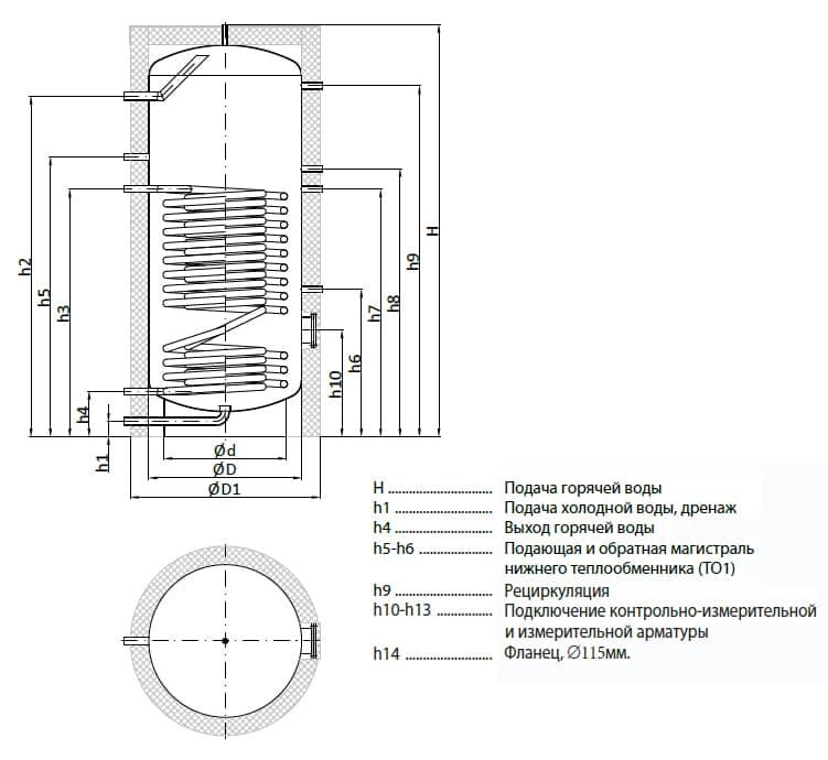 Конструкция бойлера из нержавеющей стали ВТН-2 Плюс